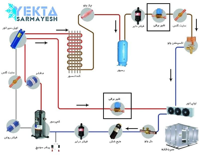 محل نصب شیر برقی