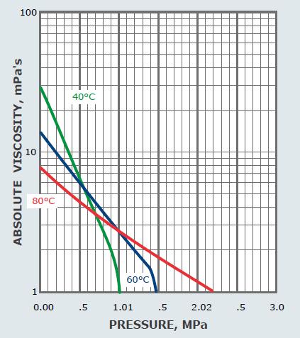 نمودار فشار - ویسکوزیته حلالیت گاز R134a در روغن SL32