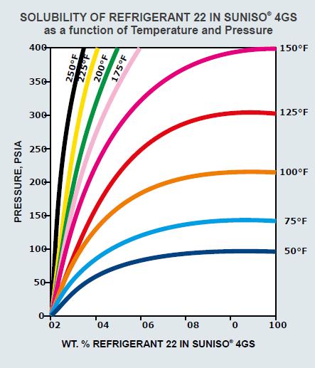 انحلال مبرد 22 در روغن 4GS در دماها و فشارهای مختلف