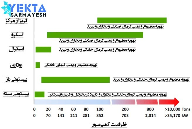 نمودار ظرفیت کمپرسورها