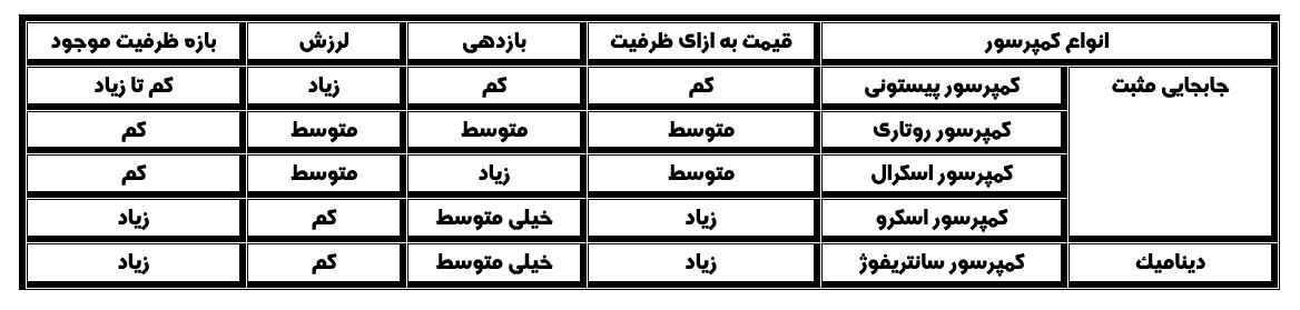 جدول مقایسه کمپرسورها