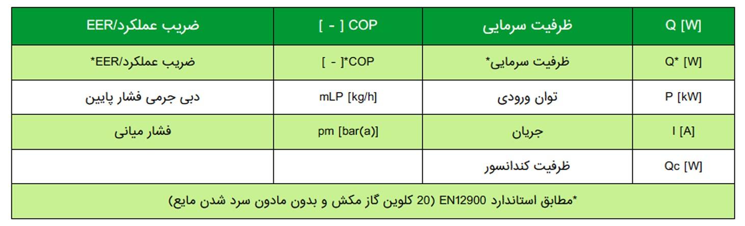 جدول عملکرد کمپرسور دو مرحله ای